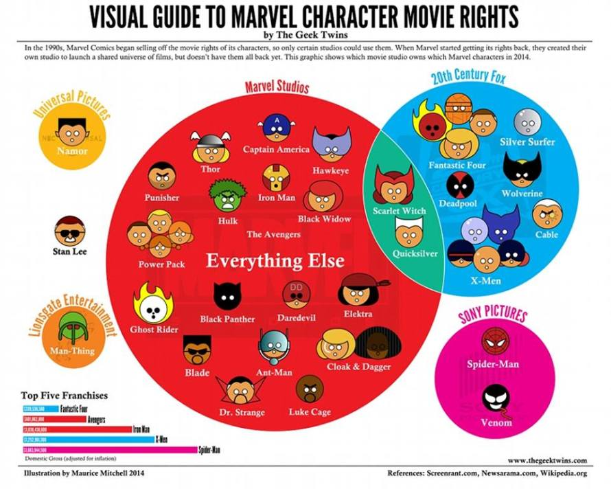 Marvel Character Movie Rights