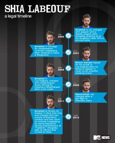 Shia-LaBeouf-Info-graphic2